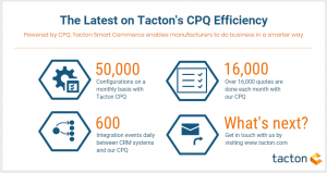 Tactons CPQ Efficiency