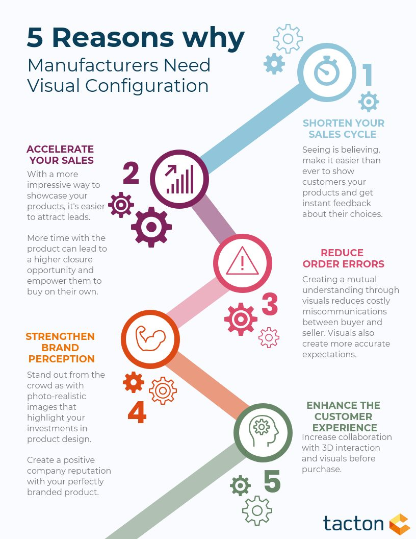 5 Reasons Manufacturers Need Visual Configuration
