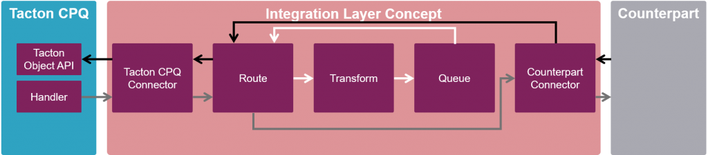 Tacton Integration Layer Concept in Action